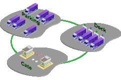 Benefits of yard management Improve Carrier relationship
