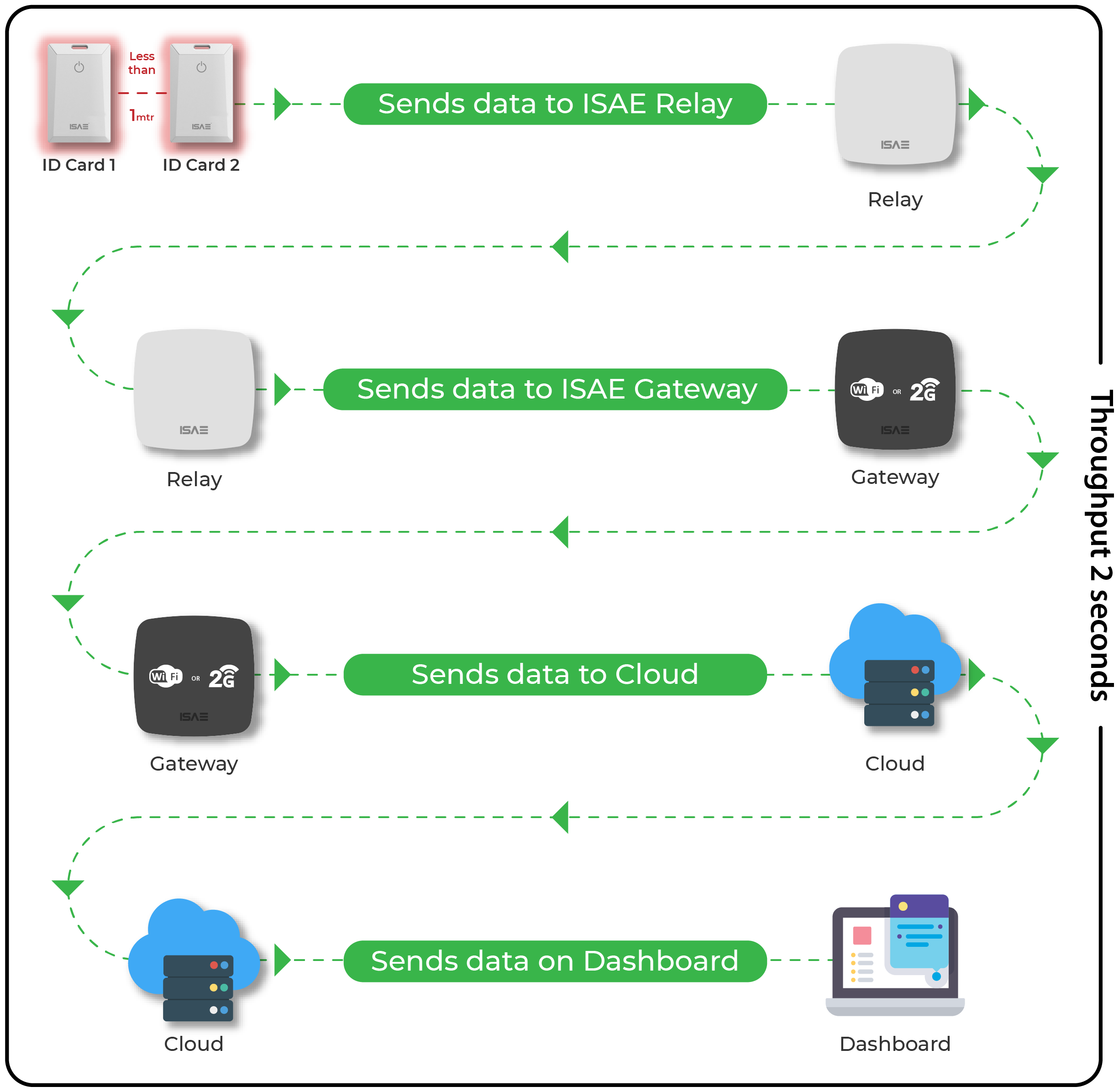 How Genio Smart ID works