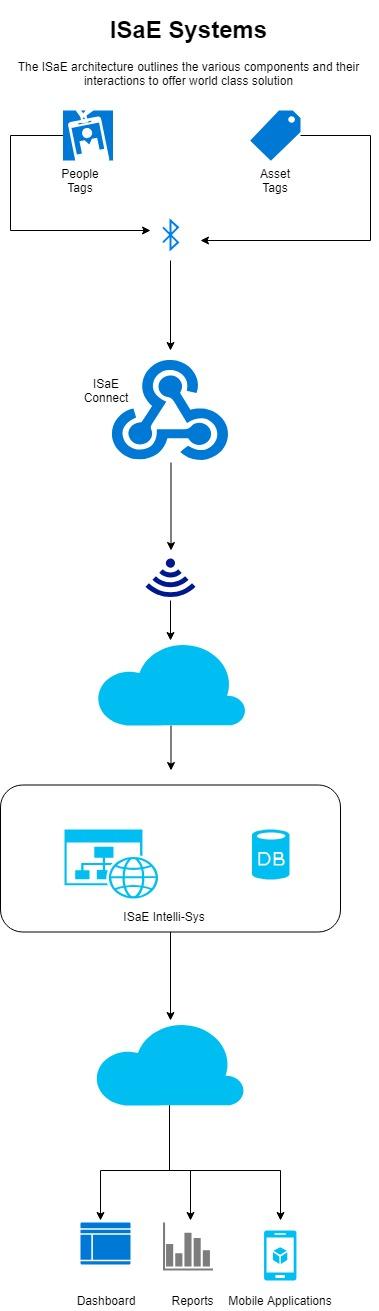 ISaE Block Diagram - Mobile
