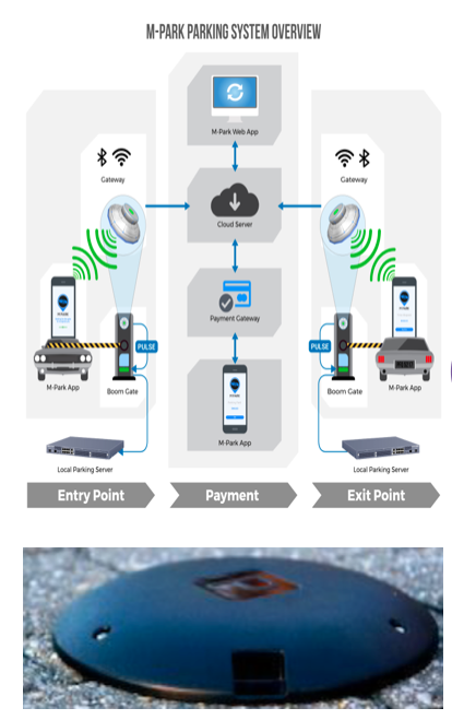 Parking Automation and Sensors for Retail