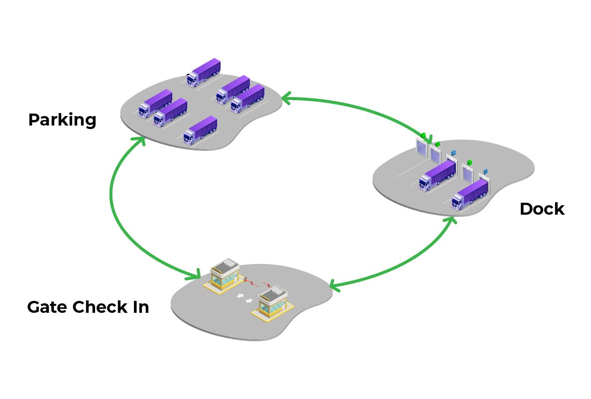 Yard management benefits Truck and Shuttle Management