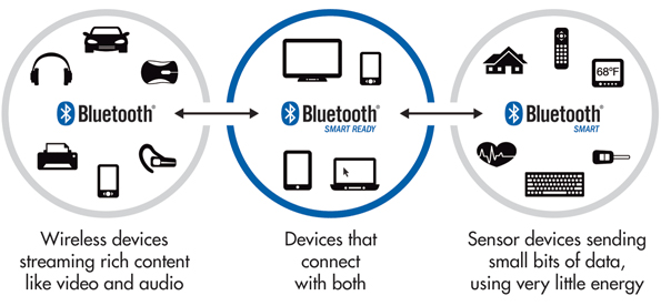 how ble works