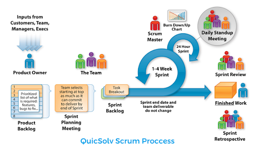 quicsolv scrum process