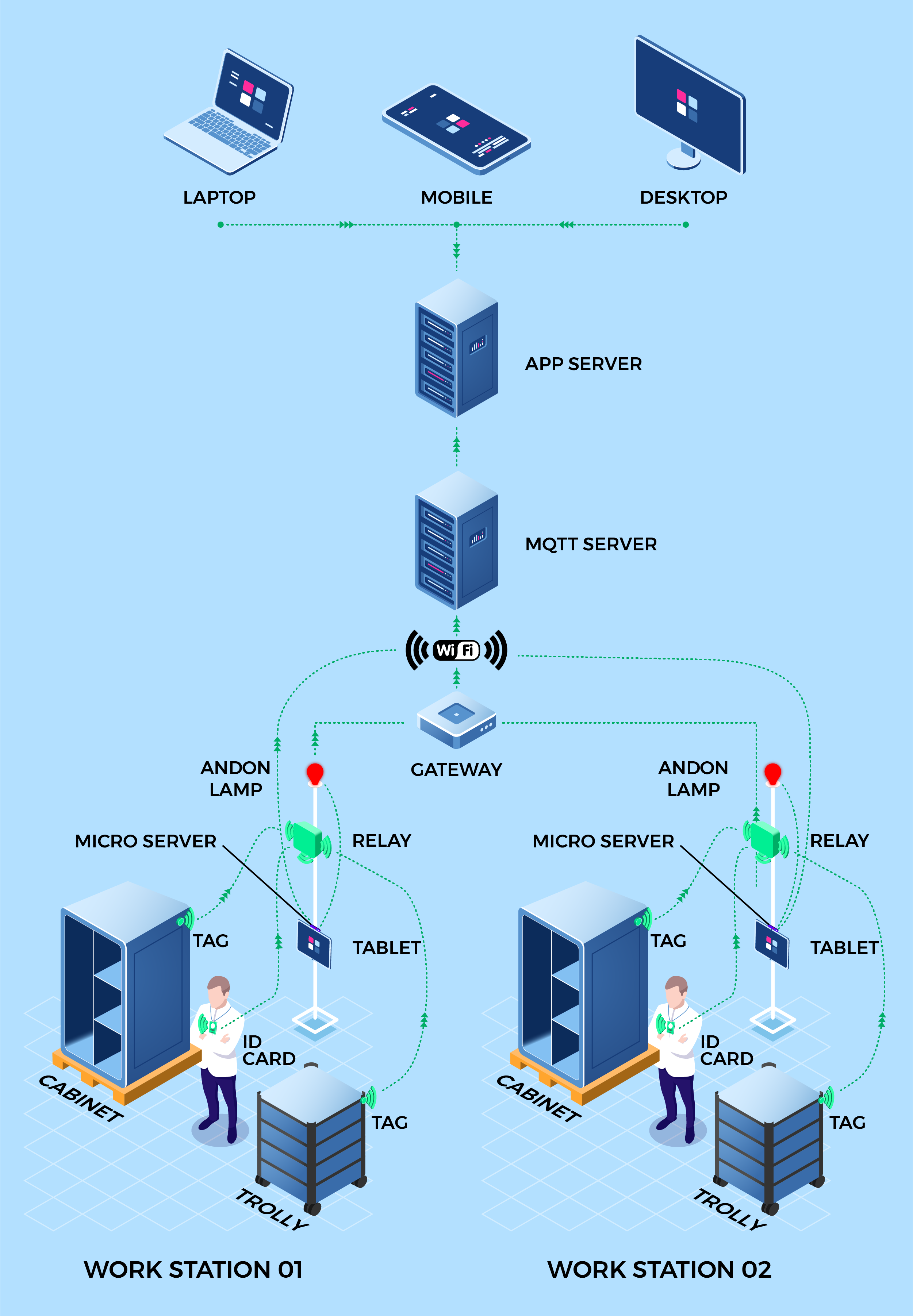 about how iot works