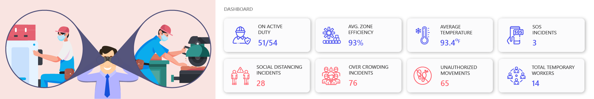 Employee Monitoring and Tracking